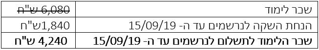 16 קורס נךפ פרקטישונר לבעלי הסמכה ב-NLP 1509